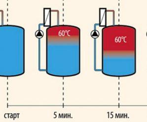 Выбор двухконтурного газового котла