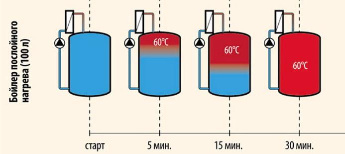Как работает бойлер нагрева