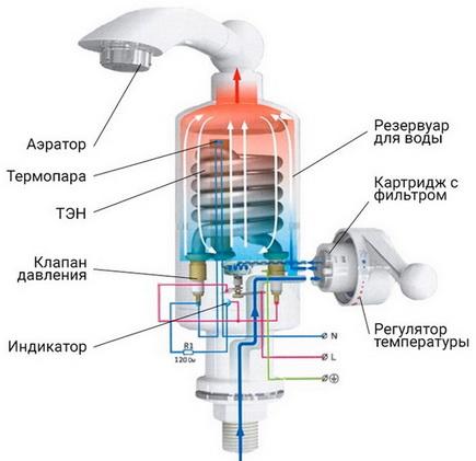 конструкция проточного нагревателя