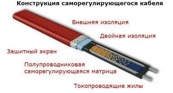 Конструкция регулирующего кабеля