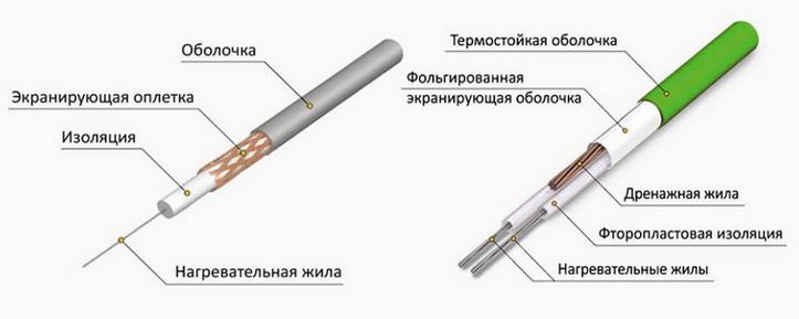 Двужильный и одножильные кабеля