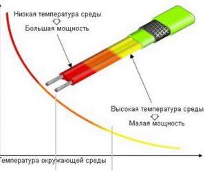 Как обогреть трубопровод кабелем – выбор и применение