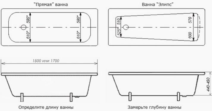 Формы ванны