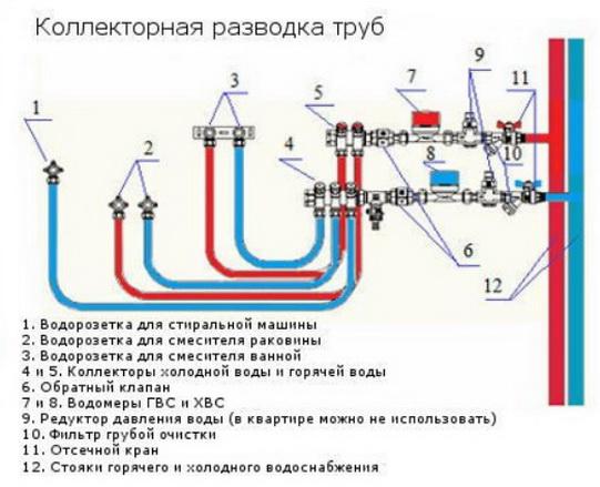 Как делать схему водопровода - ответы