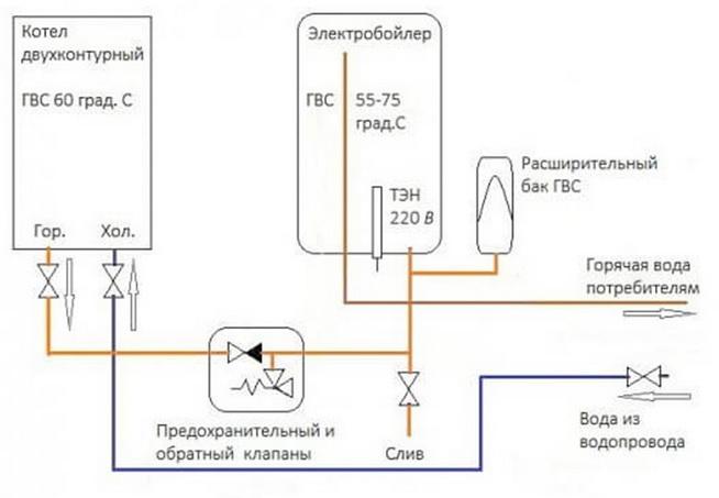 Проточник с электробойлером