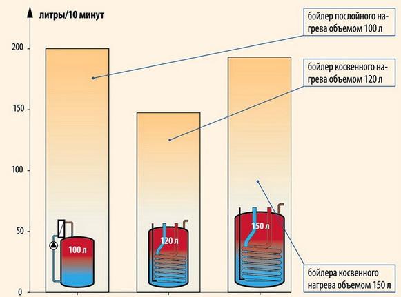 Как делается бойлер косвенного нагрева