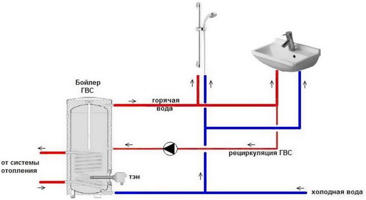 Схема циркуляции воды