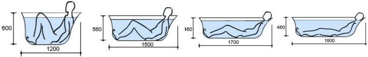 Как сидеть в ванной