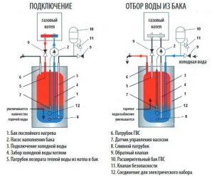 Как работает бойлер послойного нагрева, когда применяется