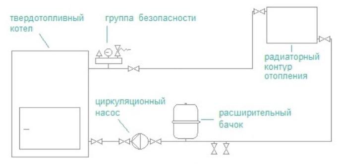 Как подключить котел на твердом топливе