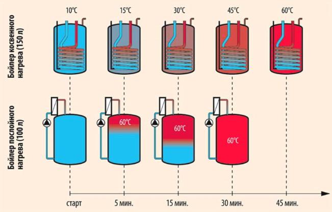 Как работает послойный нагрев