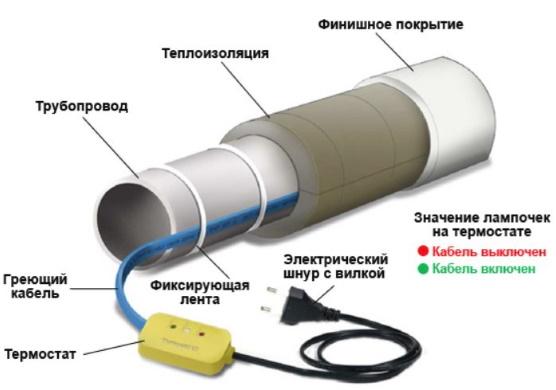 Как обогревать трубопровод