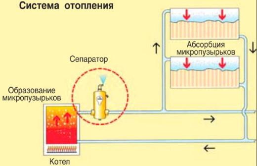 Выделение воздуха в отоплении