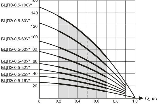 Напорная характеристика насоса для скважины