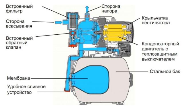Конструкция начсосной чстанции