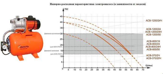 напорные графики насоса