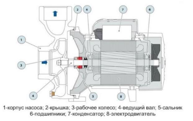 Конструкция поверхностного насоса