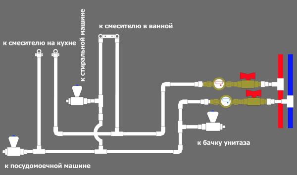 схема водопровода для квартиры