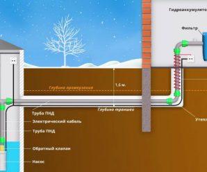 Как прокладывать наружный водопровод – траншея, трубы