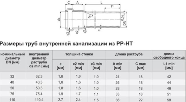 диаметры труб для канализации