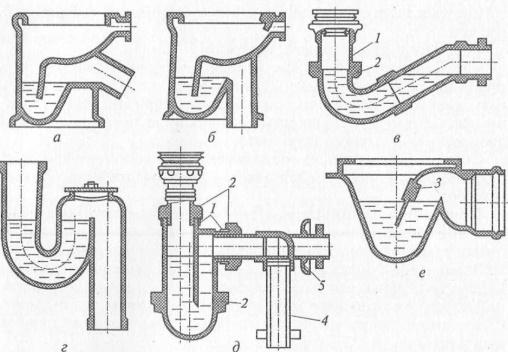 Разные сифоны для канализации