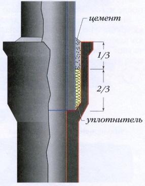 Стыковка канализационных труб
