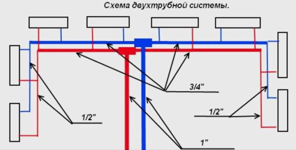 Какие диаметры труб отопления