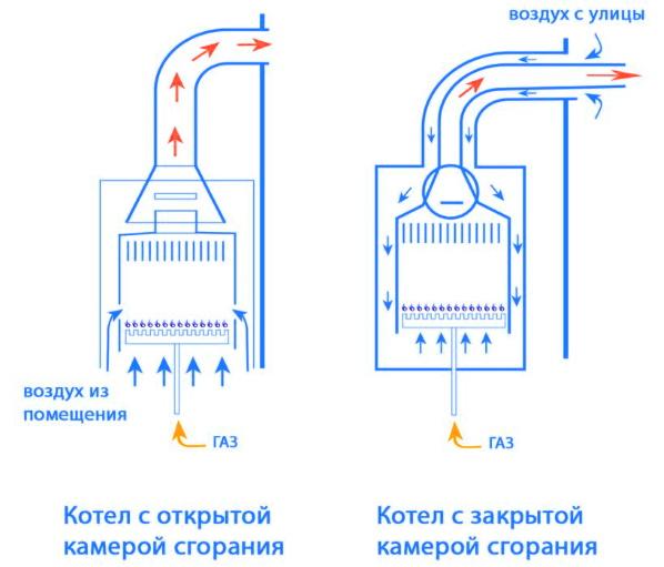 открытая и закрытая камеры сгорания