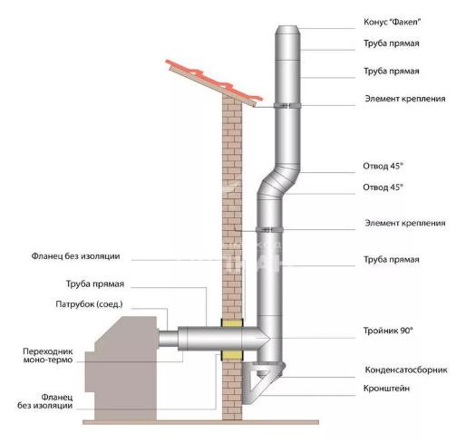 конструкция дымохода с изгибом
