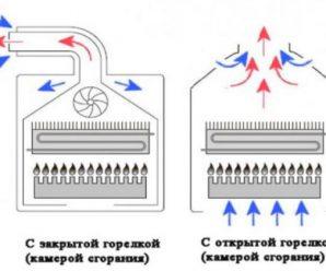 Открытая или закрытая горелка в газовом котле – выбор