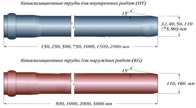 диаметры труб канализации