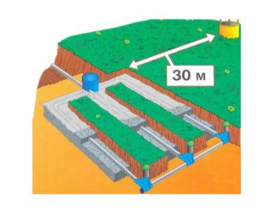 Расстояние от очистных сооружений до колодца