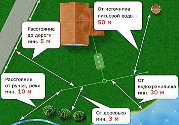 Схема размещения септика у дома, расстояния