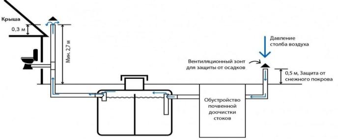 схема вентиляции септика